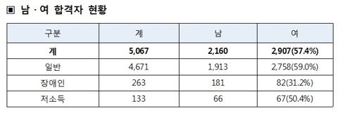 9급 공무원 5067명 합격자 발표…여성 57.4% '역대 최대'