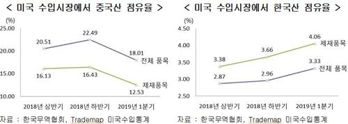 미중 무역분쟁에 1분기 한국 대미 수출 '반사이익'