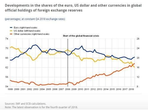 각국 정부, 유로화 보유 늘려…달러, 지배적이나 하락 지속