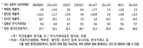 """정부 """"경기 상황 예단하기 어려워…디플레 상황은 아냐"""""""