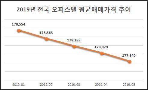 오피스텔 매매가 7개월째 하락…5월 전국 평균가 1억7천784만원