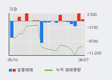 '경방' 5% 이상 상승, 외국인 3일 연속 순매수(1,764주)