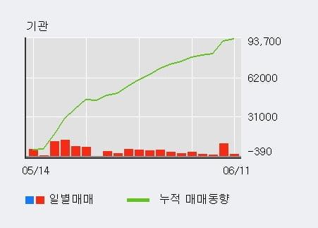 '삼양통상' 52주 신고가 경신, 기관 13일 연속 순매수(4.9만주)