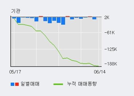 '한독' 5% 이상 상승, 전일 외국인 대량 순매수