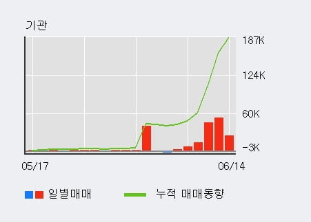 '진흥기업' 52주 신고가 경신, 전일 기관 대량 순매수
