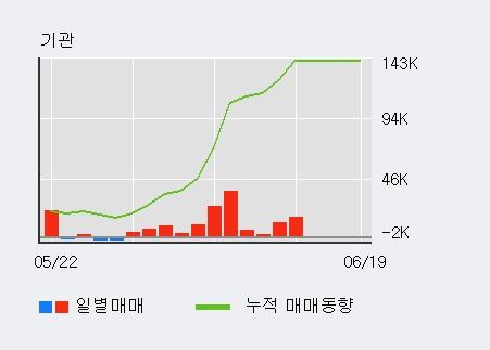 '대신증권우' 52주 신고가 경신, 기관 5일 연속 순매수(5.1만주)