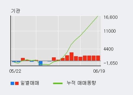 'LG우' 52주 신고가 경신, 기관 4일 연속 순매수(8,221주)