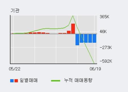 'SG세계물산' 5% 이상 상승, 외국인, 기관 각각 6일, 4일 연속 순매수
