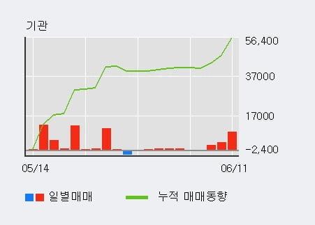 '한창' 5% 이상 상승, 기관 3일 연속 순매수(1.5만주)