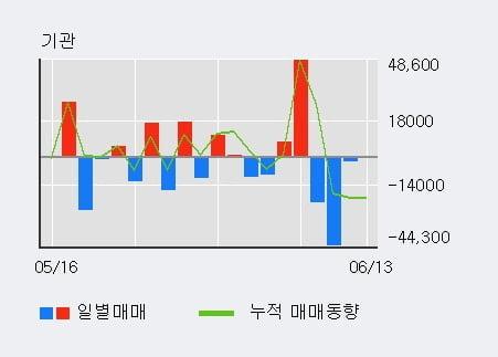 '엔케이물산' 52주 신고가 경신, 전일 외국인 대량 순매수
