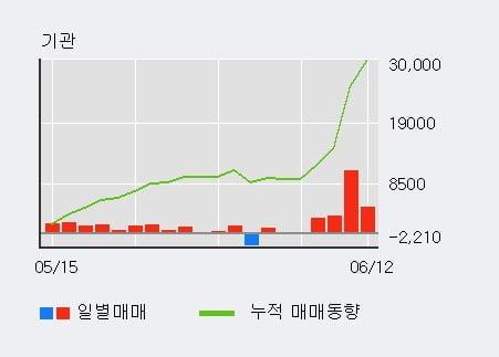 '광전자' 10% 이상 상승, 기관 4일 연속 순매수(2.1만주)