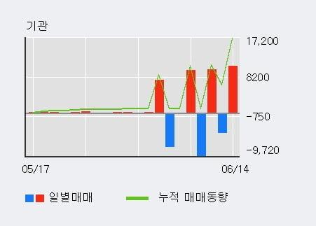'동원금속' 5% 이상 상승, 외국인 3일 연속 순매수(2.4만주)