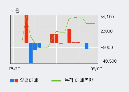 '디지틀조선' 10% 이상 상승, 전일 외국인 대량 순매수