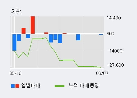 '현대바이오' 10% 이상 상승, 전일 외국인 대량 순매수
