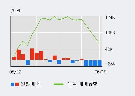 '지어소프트' 10% 이상 상승, 주가 상승세, 단기 이평선 역배열 구간