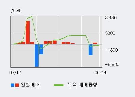 '서호전기' 20% 이상 상승, 단기·중기 이평선 정배열로 상승세