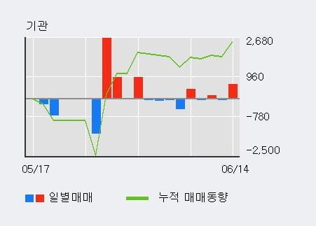 '플랜티넷' 10% 이상 상승, 단기·중기 이평선 정배열로 상승세