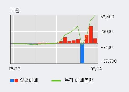 '동양이엔피' 52주 신고가 경신, 전일 기관 대량 순매수