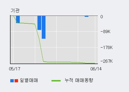 '샘코' 10% 이상 상승, 단기·중기 이평선 정배열로 상승세