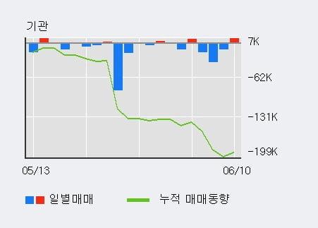 '액트로' 10% 이상 상승, 단기·중기 이평선 정배열로 상승세