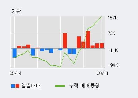 '위지윅스튜디오' 52주 신고가 경신, 기관 6일 연속 순매수(23.2만주)