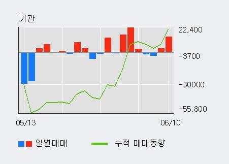 '현대오토에버' 5% 이상 상승, 주가 상승세, 단기 이평선 역배열 구간
