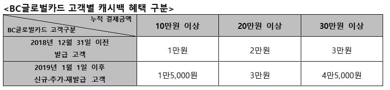 BC카드, 해외가맹점 캐시백 이벤트 진행
