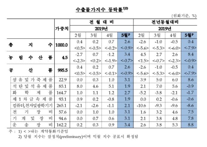 5월 수출물가 4개월째 상승..D램은 0.5%↓