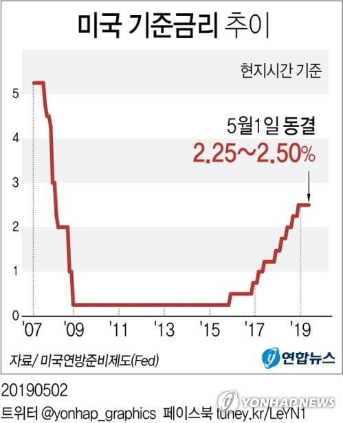 """美연준 금리인하 전망 확산…""""내주 깜빡이 켠뒤 7·9월 내릴 것"""""""