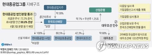 대우조선 실사 '일단락'…한국조선해양, 최대관문 결합심사 주력