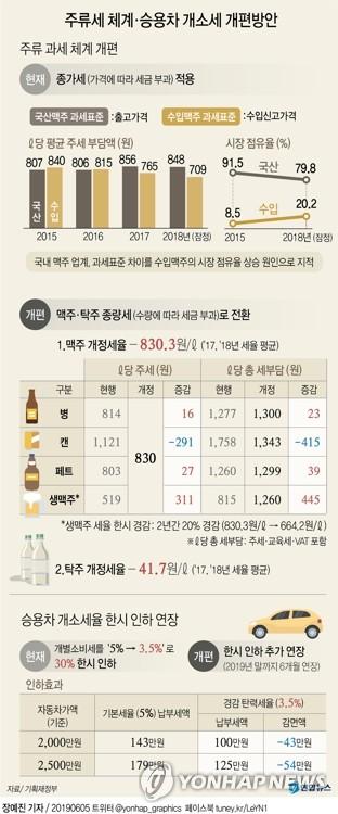 종량세 개편 맥주 가격 어떻게 되나…국산 캔맥주 100∼150원↓