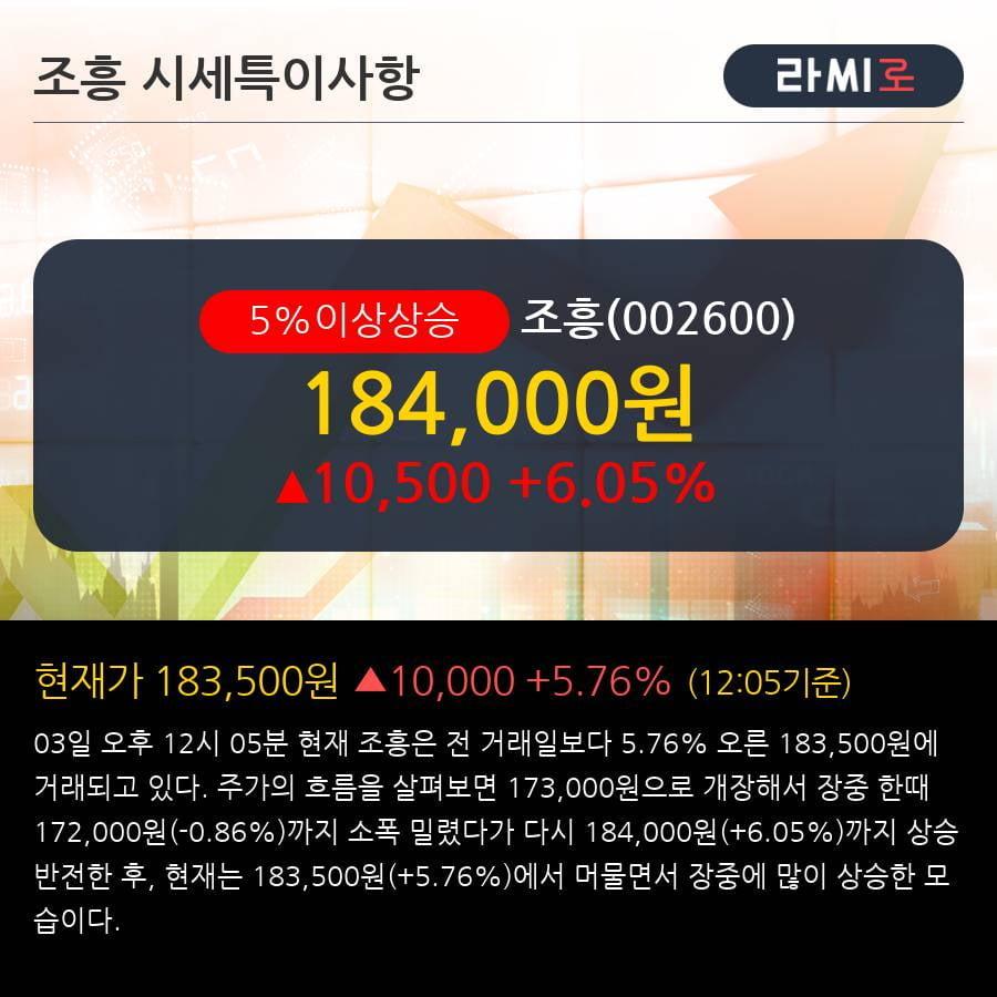 '조흥' 5% 이상 상승, 주가 20일 이평선 상회, 단기·중기 이평선 역배열