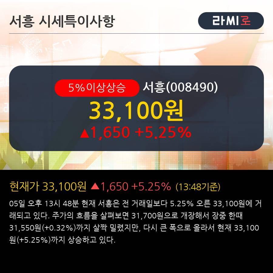 '서흥' 5% 이상 상승, 단기·중기 이평선 정배열로 상승세