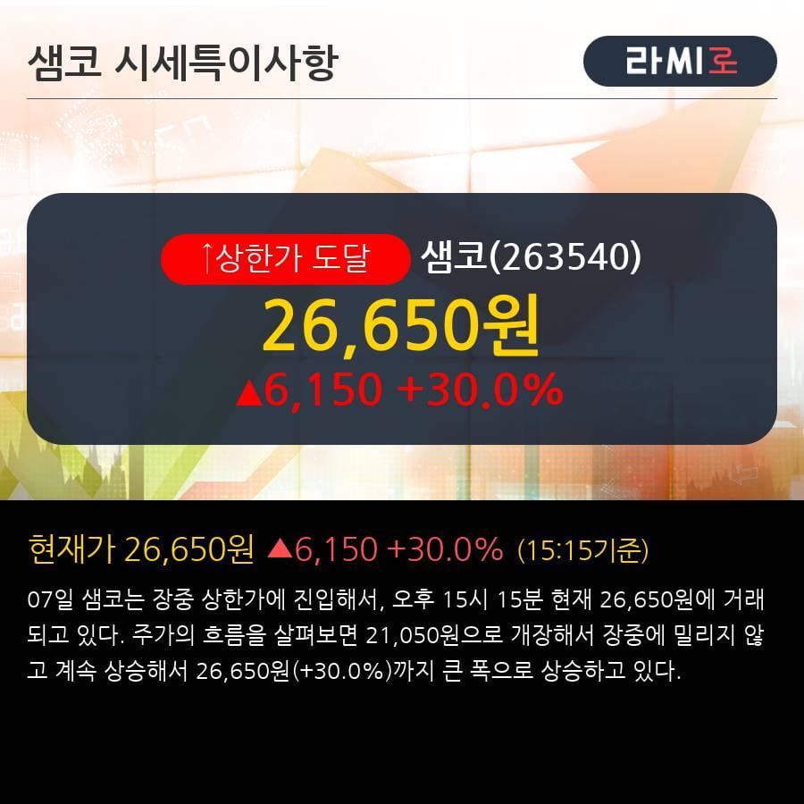 '샘코' 상한가↑ 도달, 단기·중기 이평선 정배열로 상승세