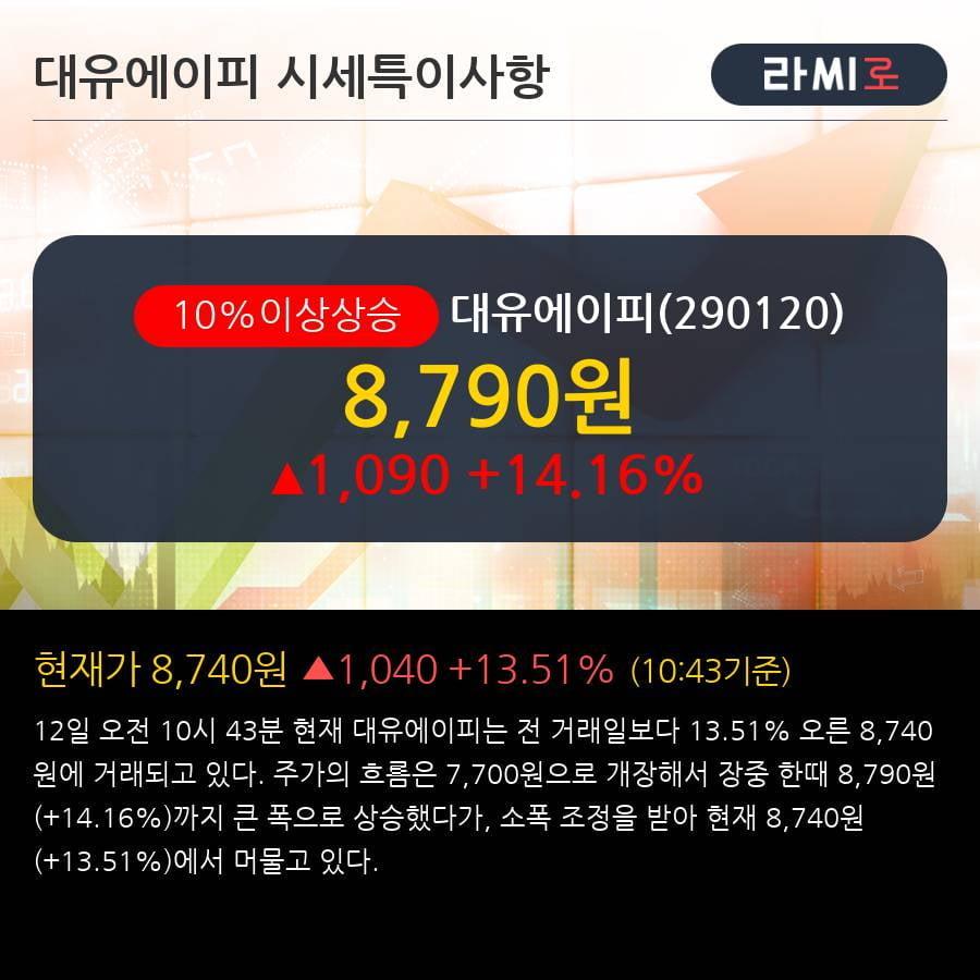 '대유에이피' 10% 이상 상승, 단기·중기 이평선 정배열로 상승세