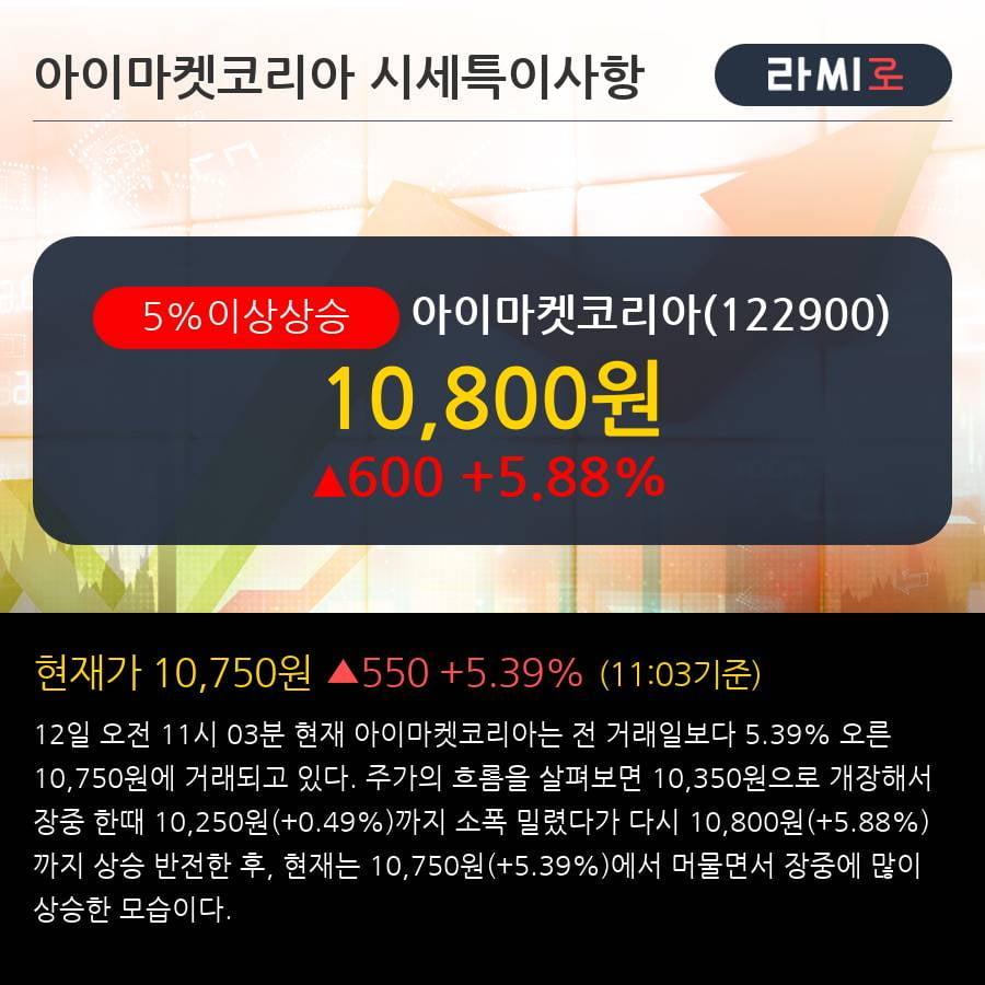 '아이마켓코리아' 5% 이상 상승, 주가 상승세, 단기 이평선 역배열 구간