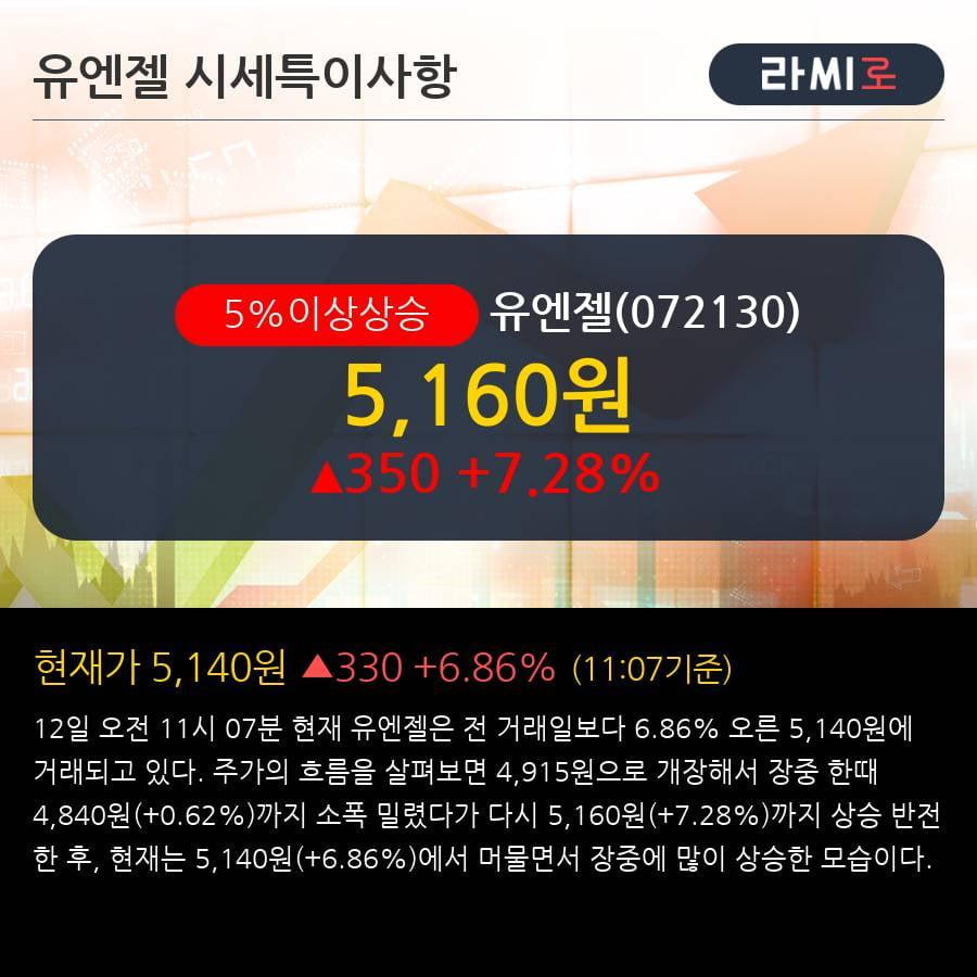 '유엔젤' 5% 이상 상승, 기관 3일 연속 순매수(1.5만주)