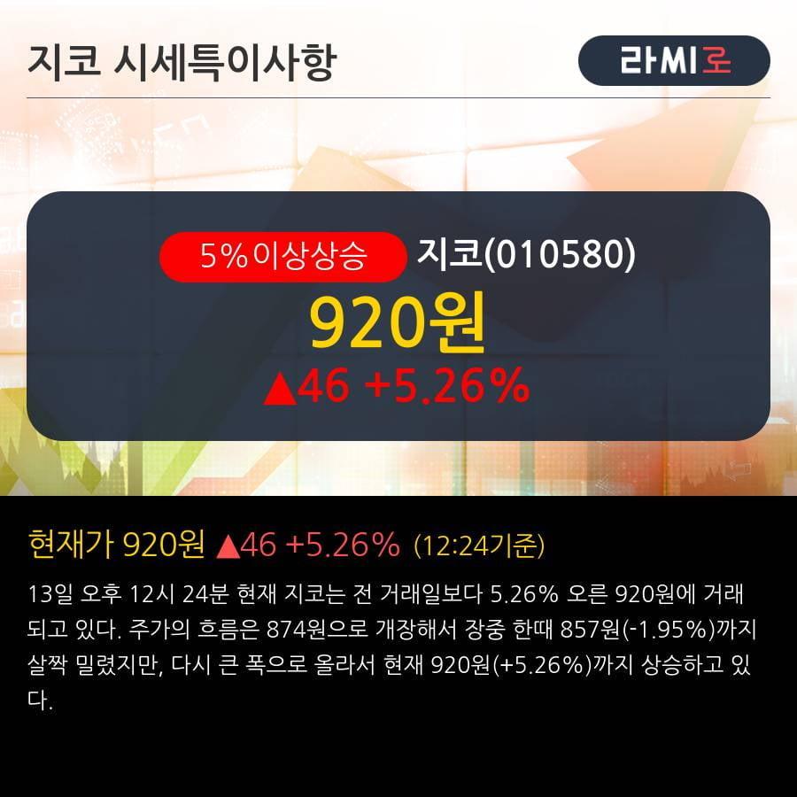 '지코' 5% 이상 상승, 단기·중기 이평선 정배열로 상승세