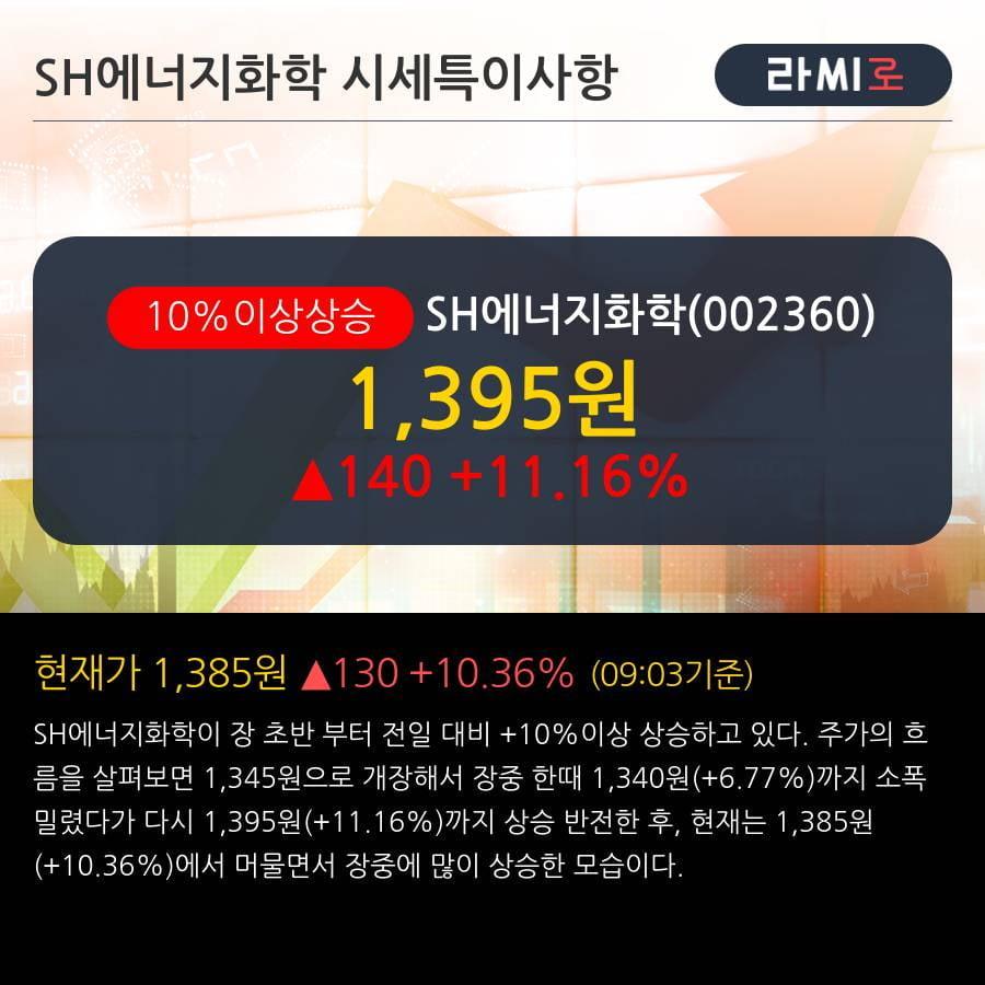 'SH에너지화학' 10% 이상 상승, 외국인 5일 연속 순매수(134.6만주)