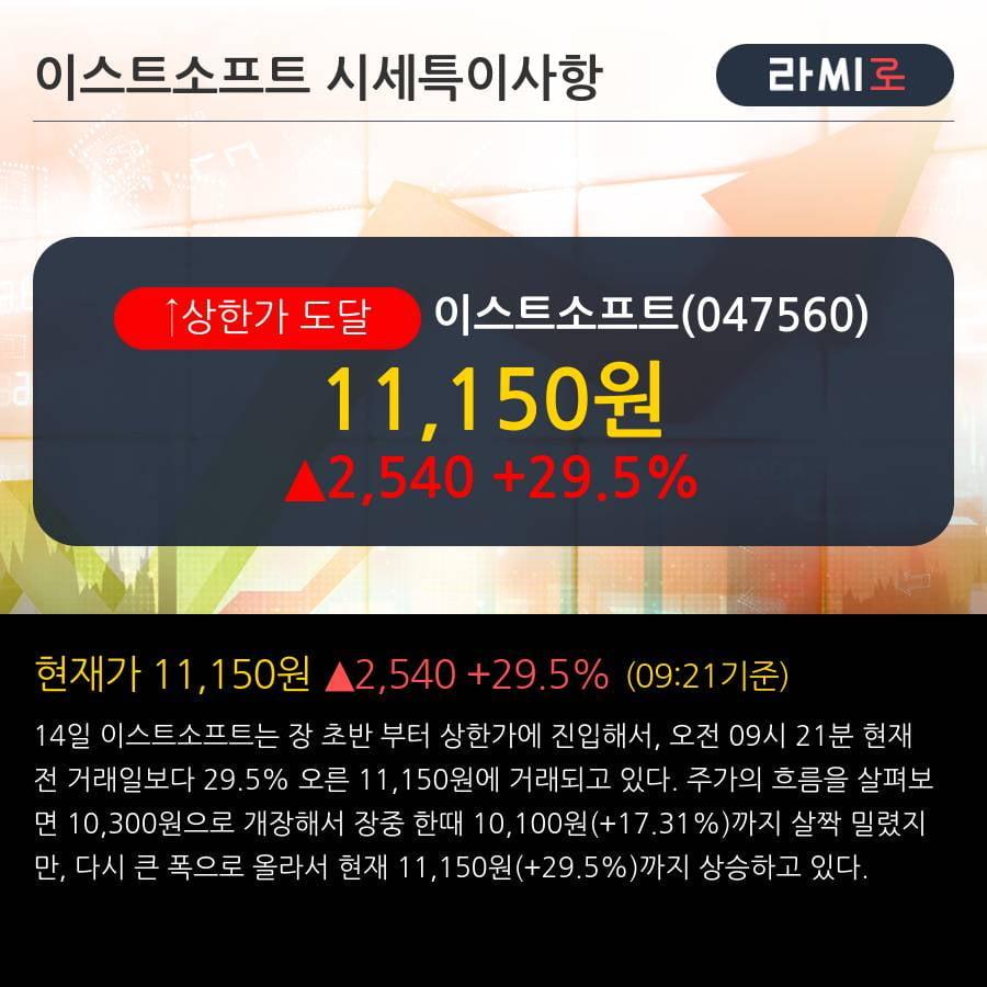 '이스트소프트' 상한가↑ 도달, 단기·중기 이평선 정배열로 상승세