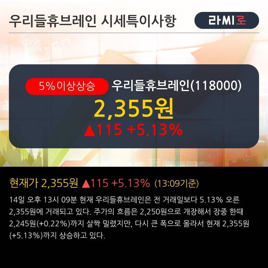 '우리들휴브레인' 5% 이상 상승, 주가 20일 이평선 상회, 단기·중기 이평선 역배열