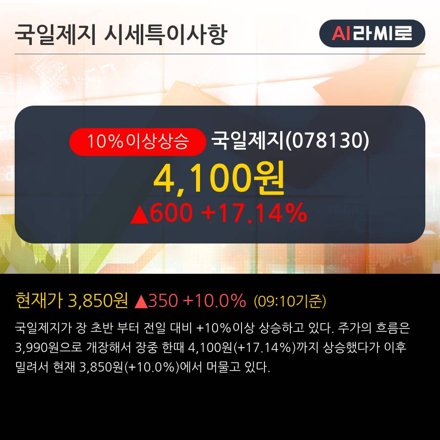 '국일제지' 10% 이상 상승, 주가 상승세, 단기 이평선 역배열 구간