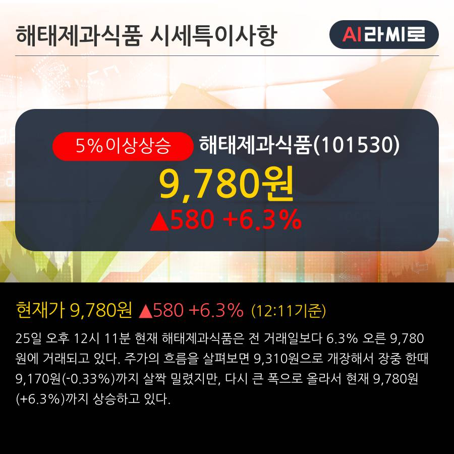 '해태제과식품' 5% 이상 상승, 주가 20일 이평선 상회, 단기·중기 이평선 역배열