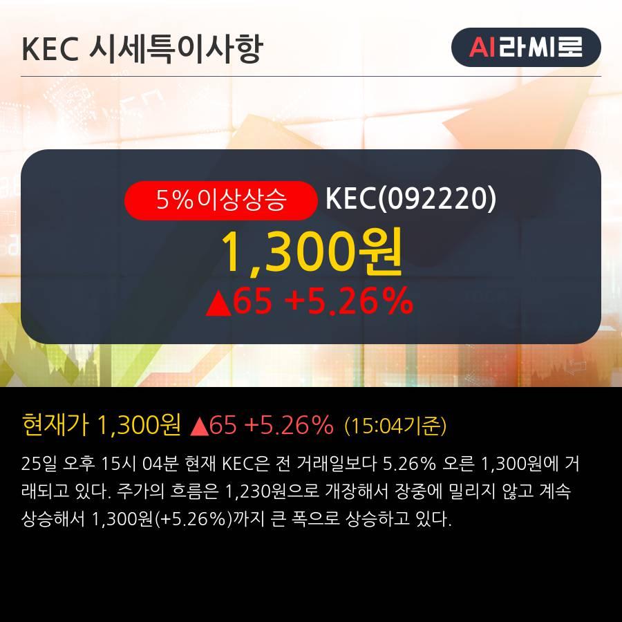 'KEC' 5% 이상 상승, 주가 상승 중, 단기간 골든크로스 형성
