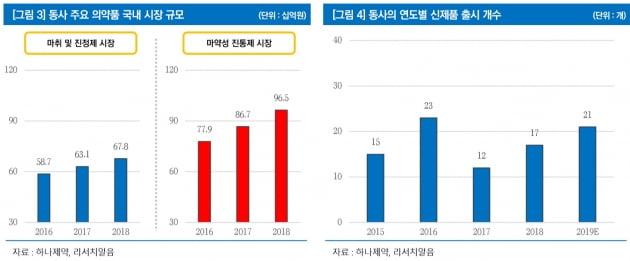 """""""하나제약, 5년 연속 두자릿수 성장 확실시""""-리서치알음"""