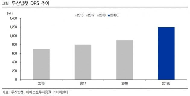 """""""두산밥캣, 배당 메리트 확대…목표가↑""""-이베스트"""