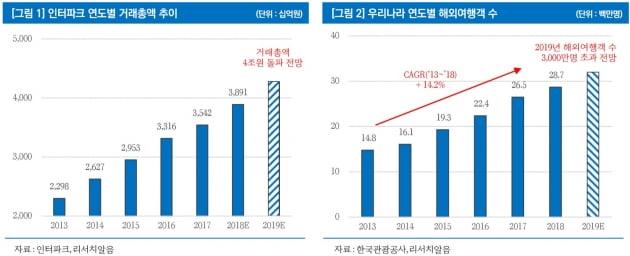 인터파크, 한국판 익스피디아…지나친 저평가-리서치알음