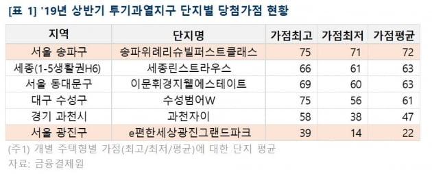 """""""투기과열지구 아파트 당첨되려면 '50점'은 있어야"""""""