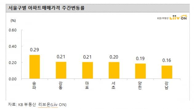 [집코노미]김현미 엄포에도…서울 아파트 9개월만에 최대 상승