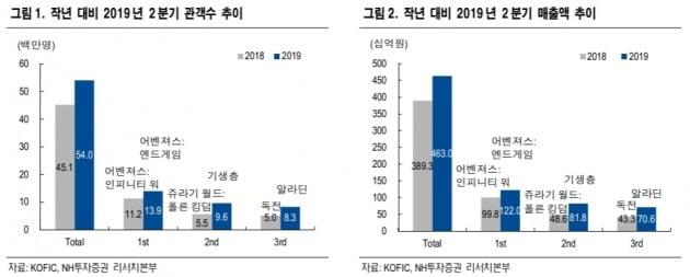 """CJ CGV, 2분기 서프라이즈…하반기 성장률 전망은 제한적""-NH證"